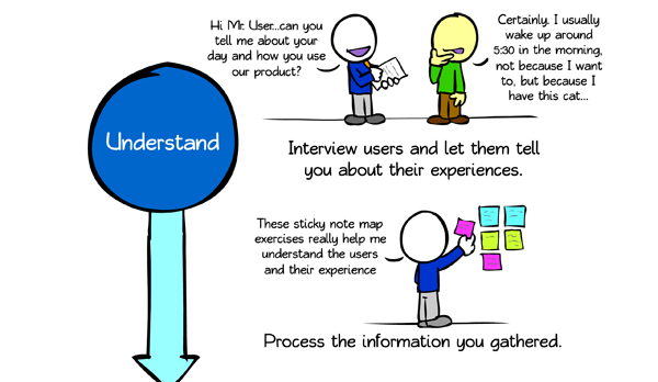 Understand. Interview users and let them tell you about their experiences. IBMer: Hi Mr. User...can you tell me about your day and how you use our product? User: Certainly, I usually wake up around 5:30 in the morning, not because I want to, but because I have this cat...Process the information you gathered. IBMer: These sticky note map exercise really help me understand the users and their experience